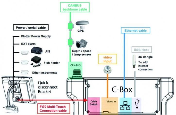 HB10 HUB zum Anschluss externer Geräte