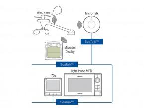 Raymarine E70361 MicroTalk Gateway